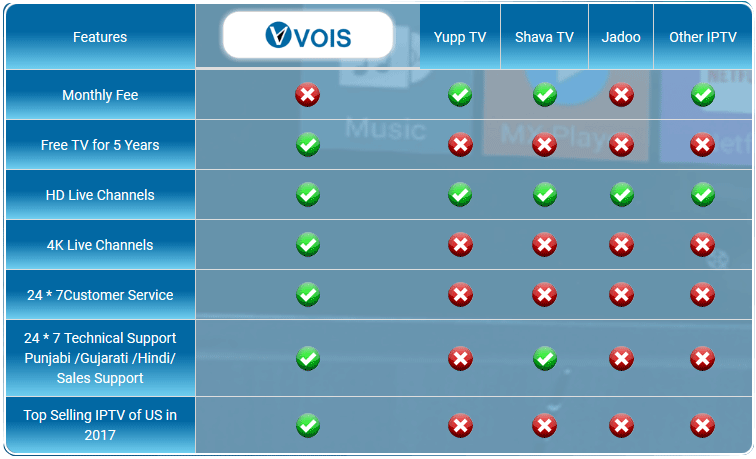 Vois Channel